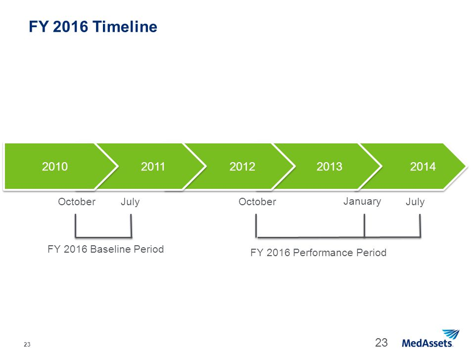 23 FY 2016 Timeline 23 2014 2013 2012 OctoberJuly FY 2016 Performance Period 2011 2010 OctoberJuly FY 2016 Baseline Period January