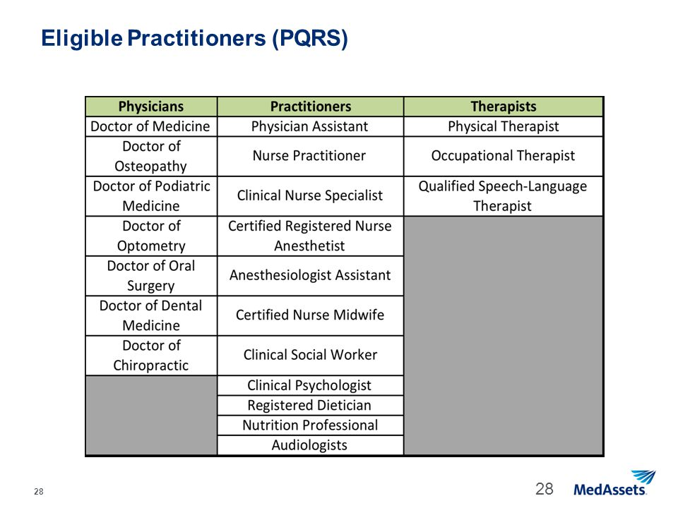28 Eligible Practitioners (PQRS) 28