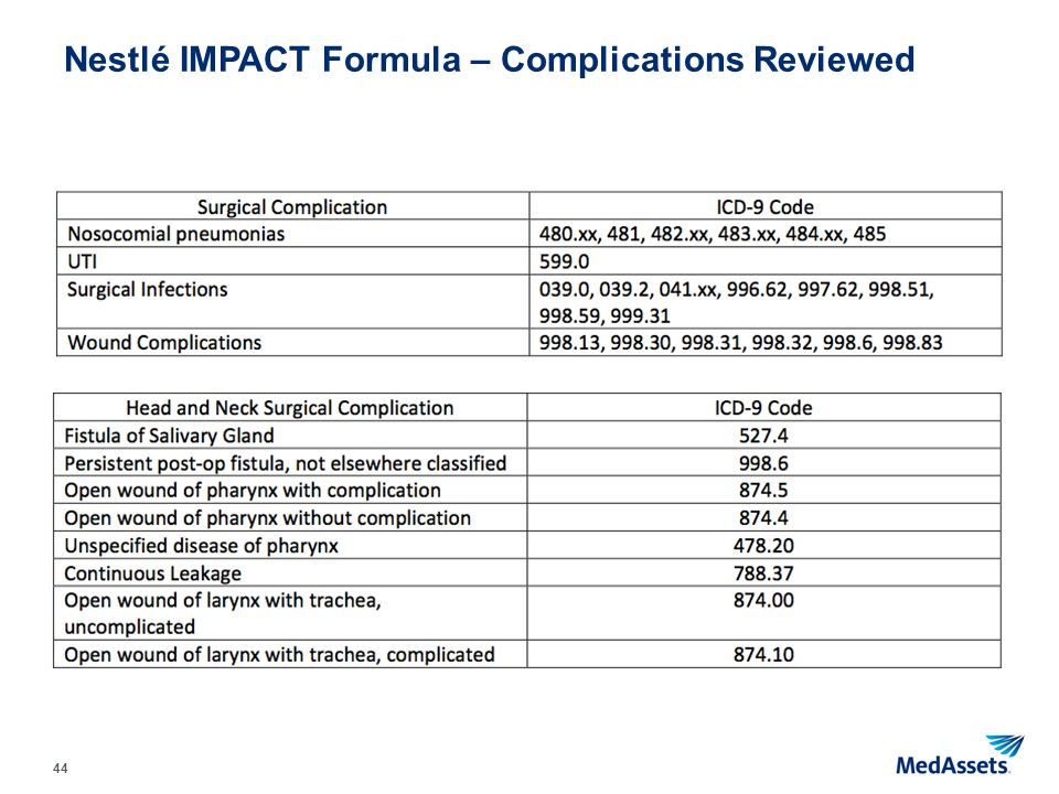 44 Nestlé IMPACT Formula – Complications Reviewed