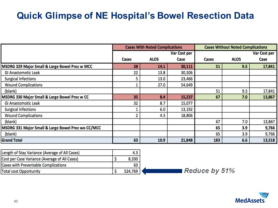 45 Quick Glimpse of NE Hospital's Bowel Resection Data Reduce by 51%