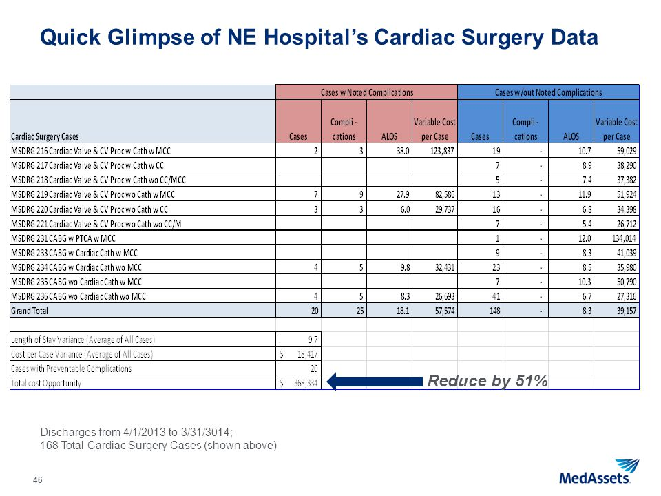 46 Quick Glimpse of NE Hospital's Cardiac Surgery Data Discharges from 4/1/2013 to 3/31/3014; 168 Total Cardiac Surgery Cases (shown above) Reduce by