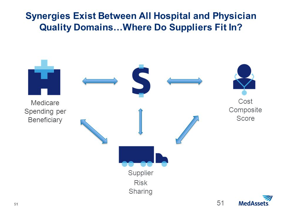 51 Medicare Spending per Beneficiary Synergies Exist Between All Hospital and Physician Quality Domains…Where Do Suppliers Fit In? 51 Cost Composite S