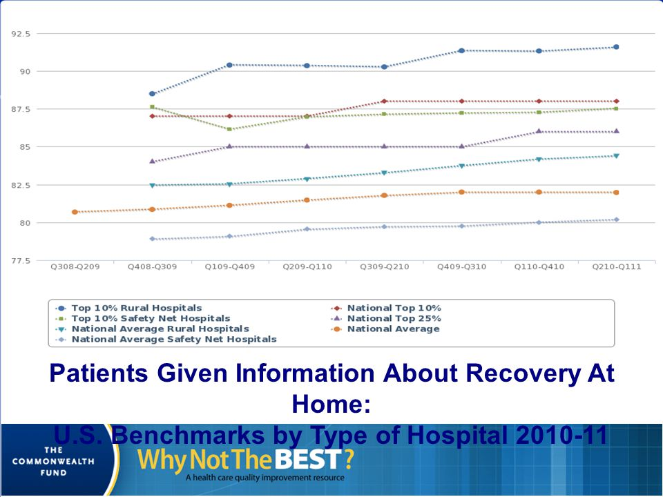 June 2012 17 HCAHPS Consistency Points (cont'd) If the lowest scoring Dimension is below the national median, Then the hospital earns between 0 and 19 Consistency Points –Calculation of Consistency Points is explained thoroughly on the CMS Hospital VBP Web site