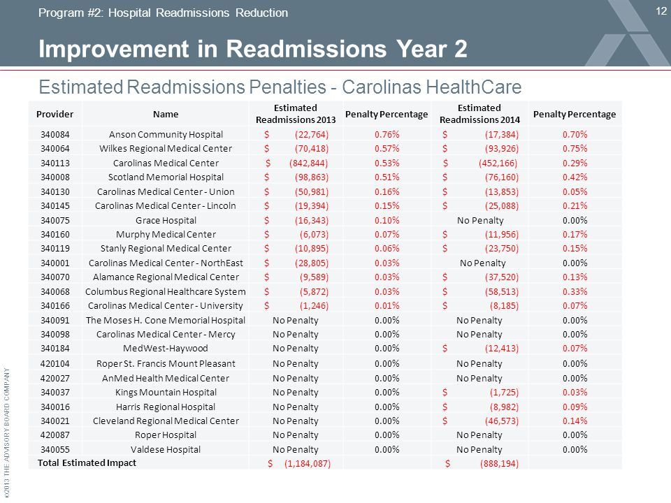 © 2013 THE ADVISORY BOARD COMPANY Improvement in Readmissions Year 2 Estimated Readmissions Penalties - Carolinas HealthCare Program #2: Hospital Readmissions Reduction 12 ProviderName Estimated Readmissions 2013 Penalty Percentage Estimated Readmissions 2014 Penalty Percentage 340084Anson Community Hospital $ (22,764)0.76% $ (17,384)0.70% 340064Wilkes Regional Medical Center $ (70,418)0.57% $ (93,926)0.75% 340113Carolinas Medical Center $ (842,844)0.53% $ (452,166)0.29% 340008Scotland Memorial Hospital $ (98,863)0.51% $ (76,160)0.42% 340130Carolinas Medical Center - Union $ (50,981)0.16% $ (13,853)0.05% 340145Carolinas Medical Center - Lincoln $ (19,394)0.15% $ (25,088)0.21% 340075Grace Hospital $ (16,343)0.10% No Penalty0.00% 340160Murphy Medical Center $ (6,073)0.07% $ (11,956)0.17% 340119Stanly Regional Medical Center $ (10,895)0.06% $ (23,750)0.15% 340001Carolinas Medical Center - NorthEast $ (28,805)0.03% No Penalty0.00% 340070Alamance Regional Medical Center $ (9,589)0.03% $ (37,520)0.13% 340068Columbus Regional Healthcare System $ (5,872)0.03% $ (58,513)0.33% 340166Carolinas Medical Center - University $ (1,246)0.01% $ (8,185)0.07% 340091The Moses H.