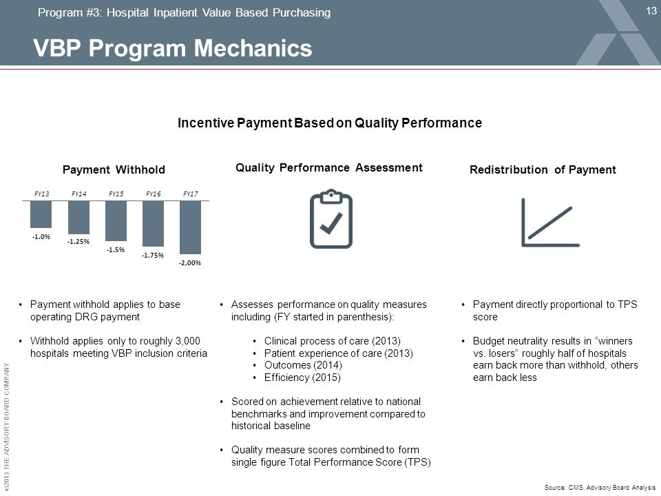 © 2013 THE ADVISORY BOARD COMPANY VBP Program Mechanics 13 Program #3: Hospital Inpatient Value Based Purchasing Incentive Payment Based on Quality Performance Payment Withhold Quality Performance Assessment Redistribution of Payment Payment withhold applies to base operating DRG payment Withhold applies only to roughly 3,000 hospitals meeting VBP inclusion criteria Assesses performance on quality measures including (FY started in parenthesis): Clinical process of care (2013) Patient experience of care (2013) Outcomes (2014) Efficiency (2015) Scored on achievement relative to national benchmarks and improvement compared to historical baseline Quality measure scores combined to form single figure Total Performance Score (TPS) Payment directly proportional to TPS score Budget neutrality results in winners vs.