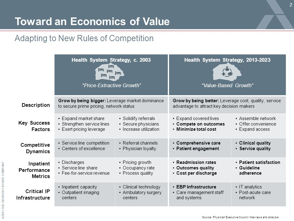 © 2013 THE ADVISORY BOARD COMPANY Toward an Economics of Value 2 Adapting to New Rules of Competition Source: Physician Executive Council interviews and analysis.