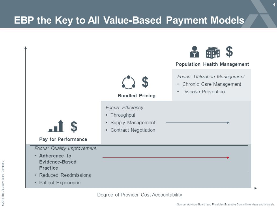 © 2013 The Advisory Board Company EBP the Key to All Value-Based Payment Models 4 Source: Advisory Board and Physician Executive Council interviews and analysis.
