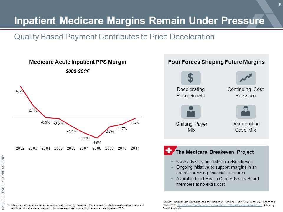 © 2013 THE ADVISORY BOARD COMPANY Inpatient Medicare Margins Remain Under Pressure 6 Quality Based Payment Contributes to Price Deceleration Medicare Acute Inpatient PPS Margin 1)Margins calculated as revenue minus cost divided by revenue.