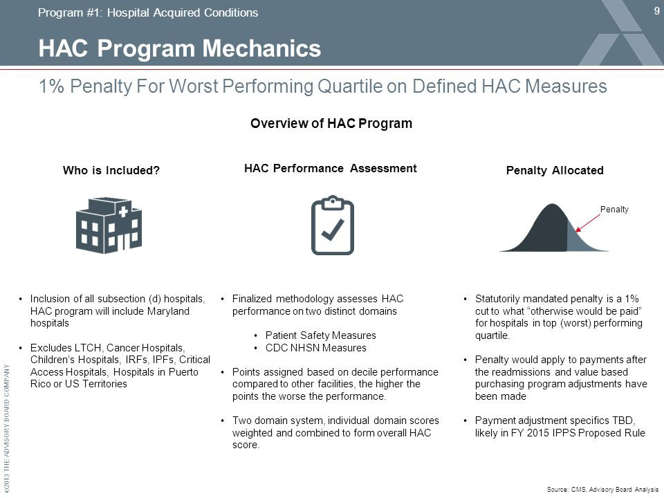 © 2013 THE ADVISORY BOARD COMPANY HAC Program Mechanics 9 1% Penalty For Worst Performing Quartile on Defined HAC Measures Program #1: Hospital Acquired Conditions Who is Included.