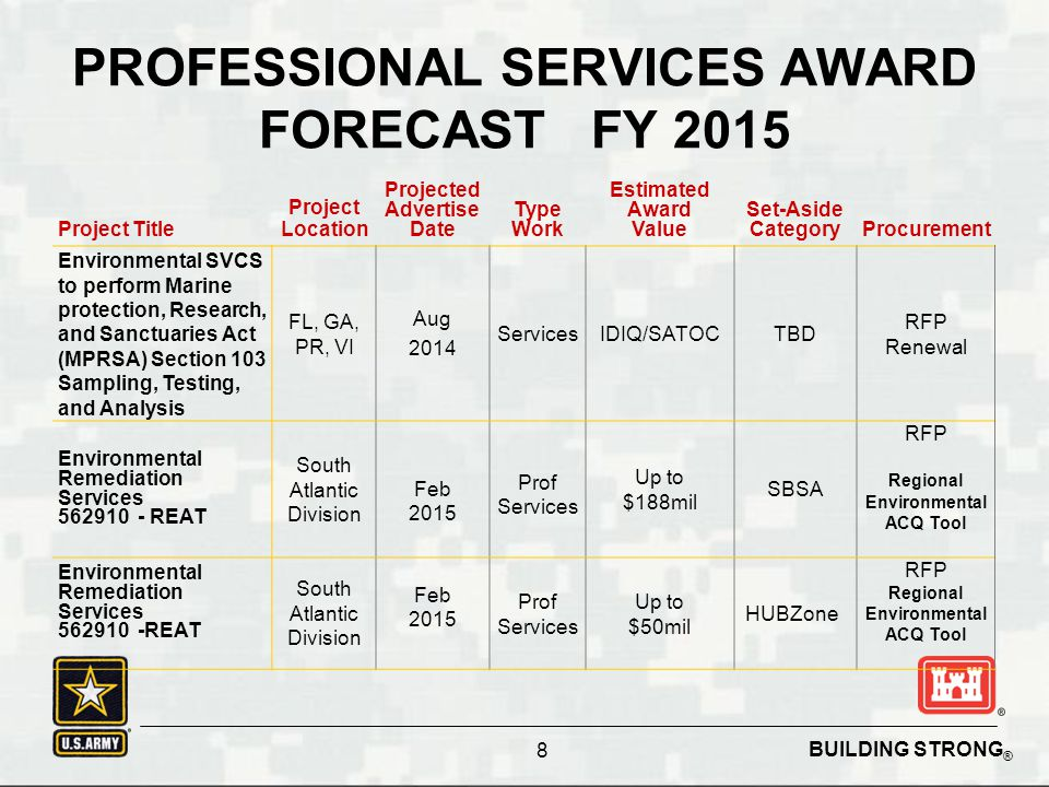 BUILDING STRONG ® PROFESSIONAL SERVICES AWARD FORECAST FY 2015 Project Title Project Location Projected Advertise Date Type Work Estimated Award Value Set-Aside CategoryProcurement Environmental SVCS to perform Marine protection, Research, and Sanctuaries Act (MPRSA) Section 103 Sampling, Testing, and Analysis FL, GA, PR, VI Aug 2014 ServicesIDIQ/SATOCTBD RFP Renewal Environmental Remediation Services 562910 - REAT South Atlantic Division Feb 2015 Prof Services Up to $188mil SBSA RFP Regional Environmental ACQ Tool Environmental Remediation Services 562910 -REAT South Atlantic Division Feb 2015 Prof Services Up to $50mil HUBZone RFP Regional Environmental ACQ Tool 8