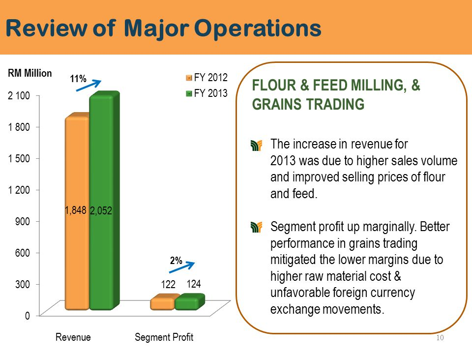 Review of Major Operations FLOUR & FEED MILLING, & GRAINS TRADING The increase in revenue for 2013 was due to higher sales volume and improved selling prices of flour and feed.
