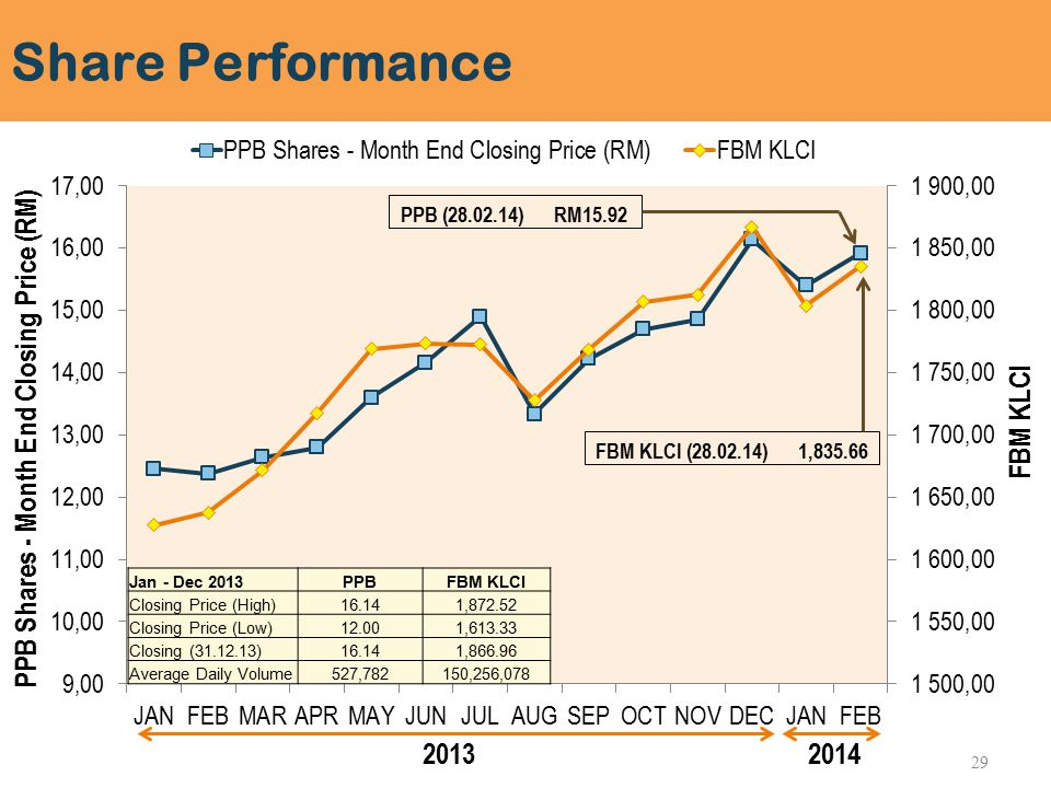 Share Performance Jan - Dec 2013PPBFBM KLCI Closing Price (High)16.141,872.52 Closing Price (Low)12.001,613.33 Closing (31.12.13)16.141,866.96 Average Daily Volume527,782150,256,078 29