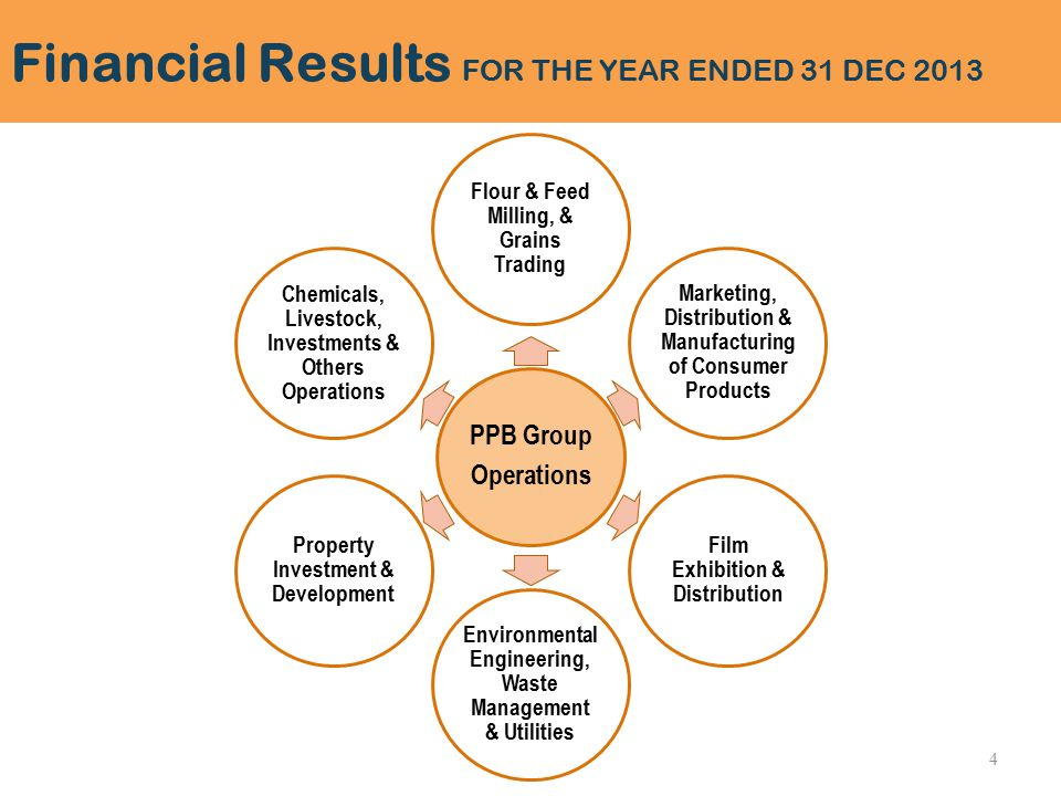 PPB Group Operations Flour & Feed Milling, & Grains Trading Marketing, Distribution & Manufacturing of Consumer Products Film Exhibition & Distribution Environmental Engineering, Waste Management & Utilities Property Investment & Development Chemicals, Livestock, Investments & Others Operations Financial Results FOR THE YEAR ENDED 31 DEC 2013 4