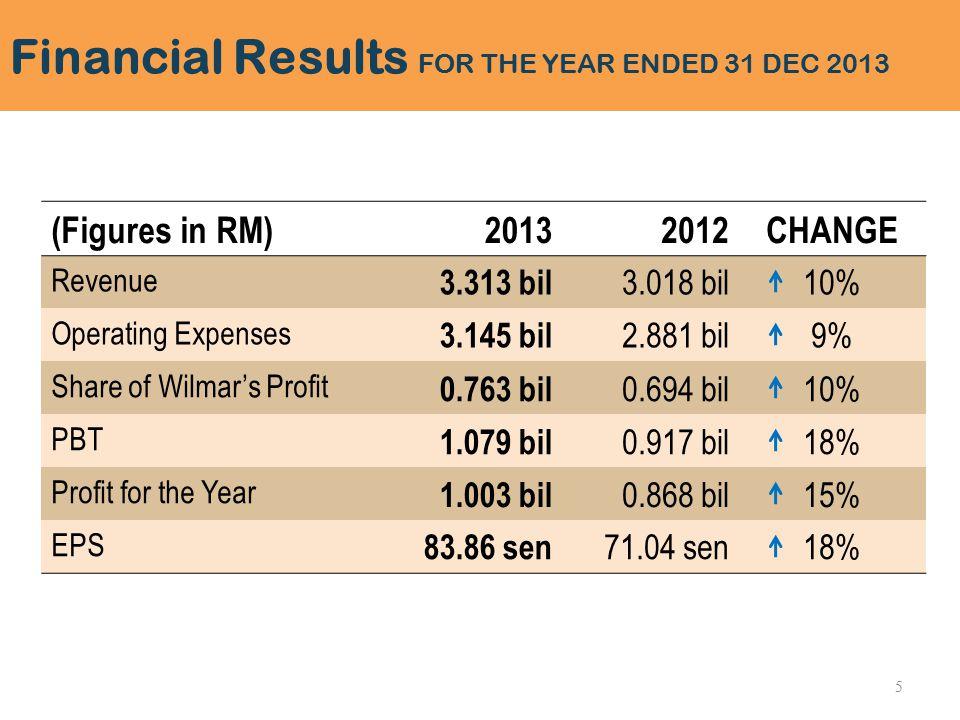 (Figures in RM)20132012CHANGE Revenue 3.313 bil 3.018 bil10% Operating Expenses 3.145 bil 2.881 bil9% Share of Wilmar's Profit 0.763 bil 0.694 bil10% PBT 1.079 bil 0.917 bil18% Profit for the Year 1.003 bil 0.868 bil15% EPS 83.86 sen 71.04 sen18% Financial Results FOR THE YEAR ENDED 31 DEC 2013 5