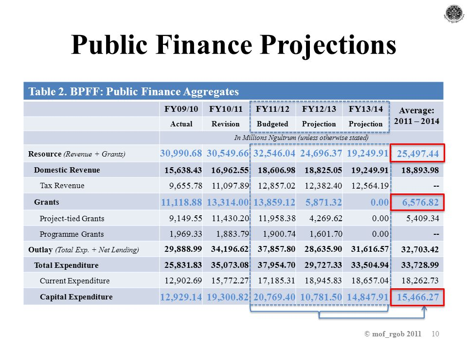 Public Finance Projections © mof_rgob 2011 10 Table 2.