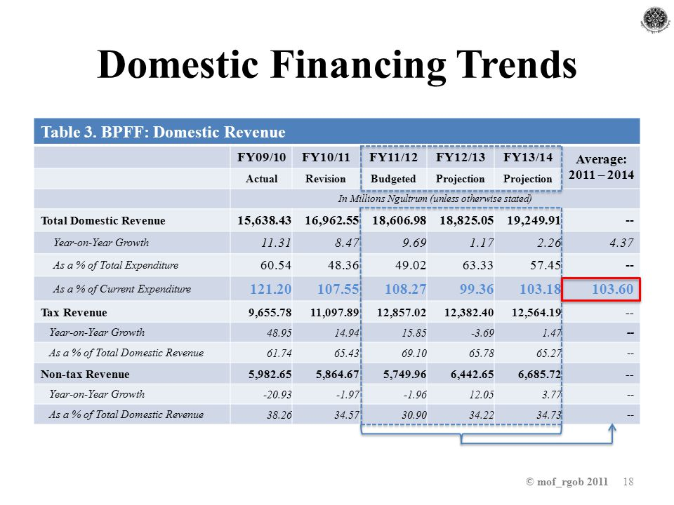 Domestic Financing Trends © mof_rgob 2011 18 Table 3.