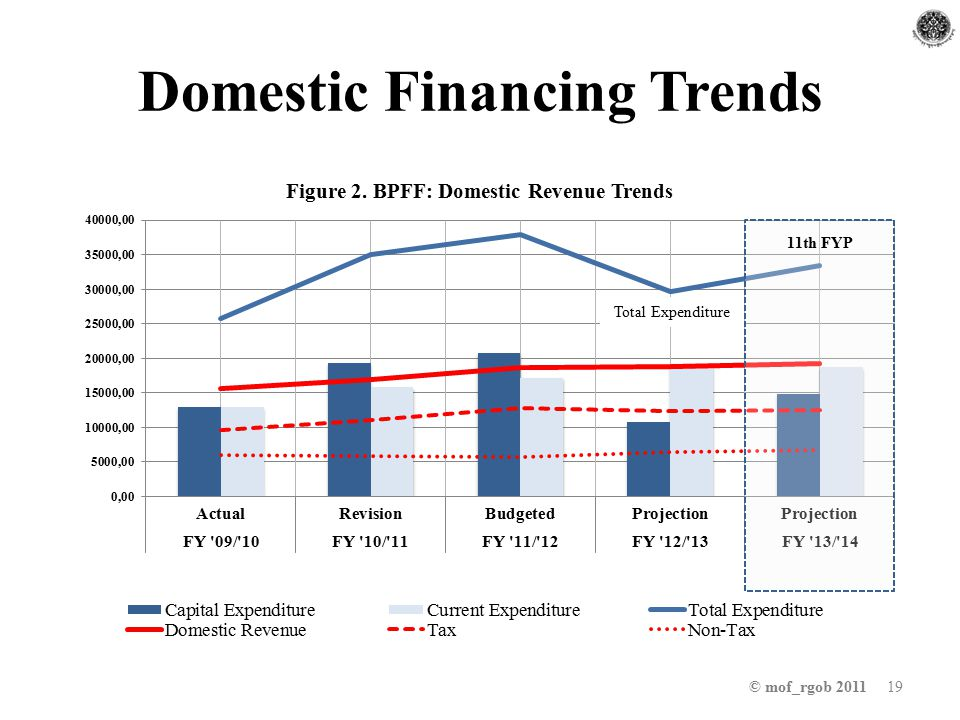 Domestic Financing Trends © mof_rgob 2011 19 Total Expenditure