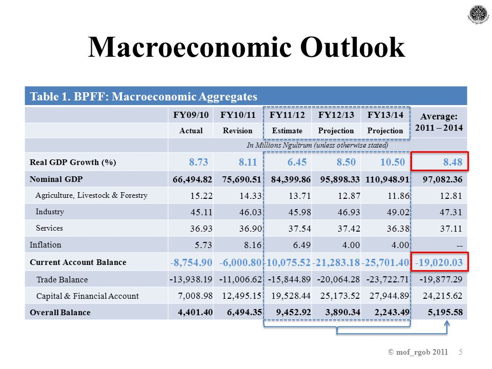 Macroeconomic Outlook © mof_rgob 2011 5 Table 1.