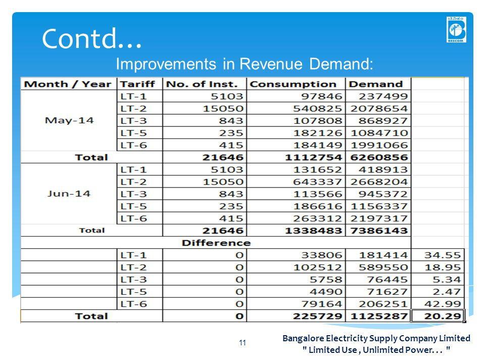 Contd… Improvements in Revenue Demand: 11 Bangalore Electricity Supply Company Limited Limited Use, Unlimited Power...