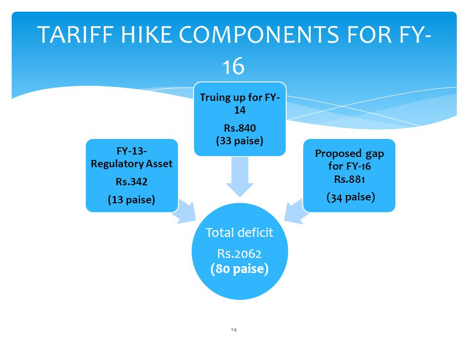 TARIFF HIKE COMPONENTS FOR FY- 16 Total deficit Rs.2062 (80 paise) FY-13- Regulatory Asset Rs.342 (13 paise) Truing up for FY- 14 Rs.840 (33 paise) Proposed gap for FY-16 Rs.881 (34 paise) 14