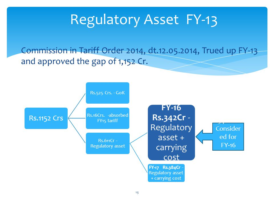 Regulatory Asset FY-13 Commission in Tariff Order 2014, dt.12.05.2014, Trued up FY-13 and approved the gap of 1,152 Cr.