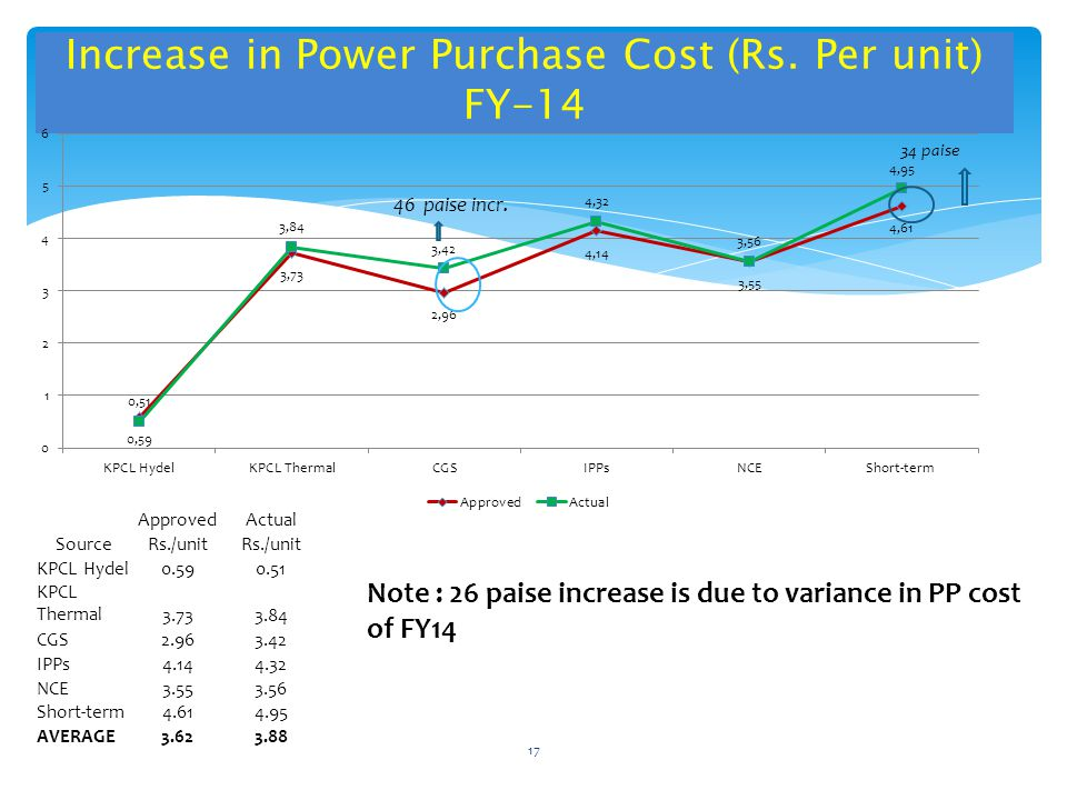 Increase in Power Purchase Cost (Rs.