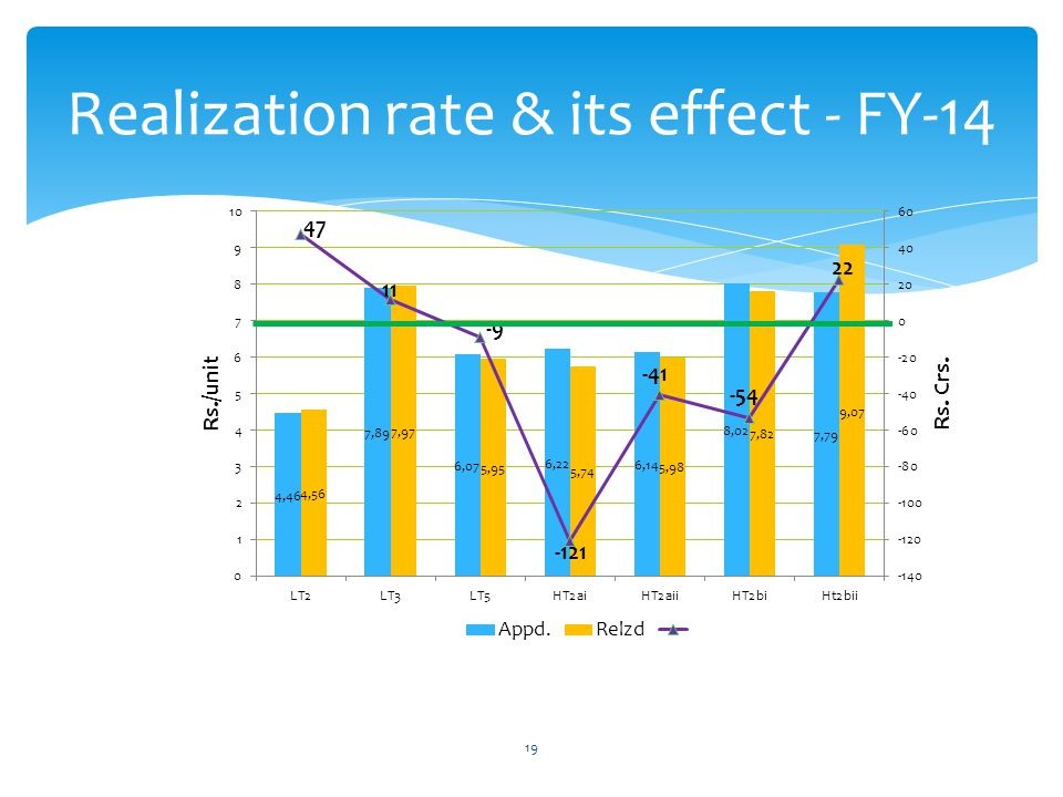 Realization rate & its effect - FY-14 19