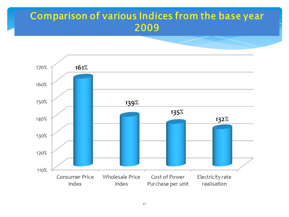 Comparison of various Indices from the base year 2009 27