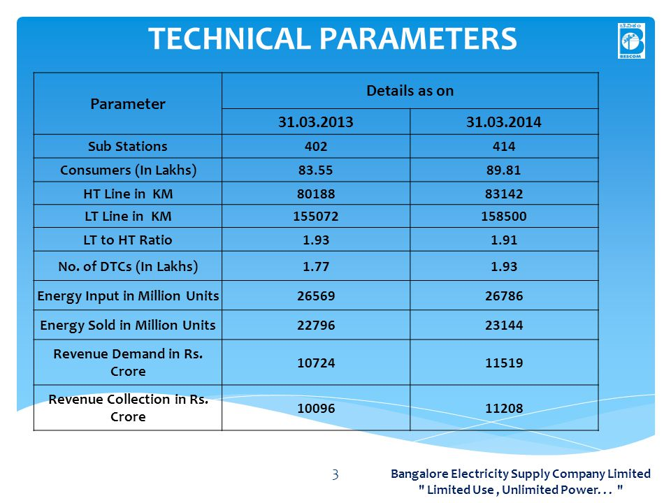 TECHNICAL PARAMETERS 3 Bangalore Electricity Supply Company Limited Limited Use, Unlimited Power...