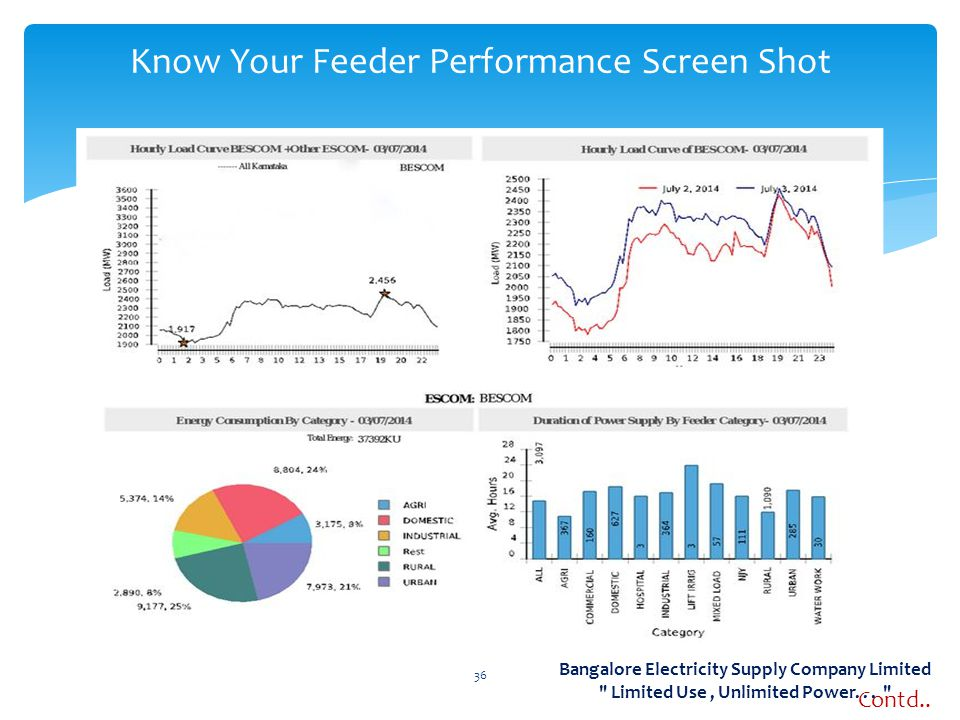 36 Know Your Feeder Performance Screen Shot Contd..