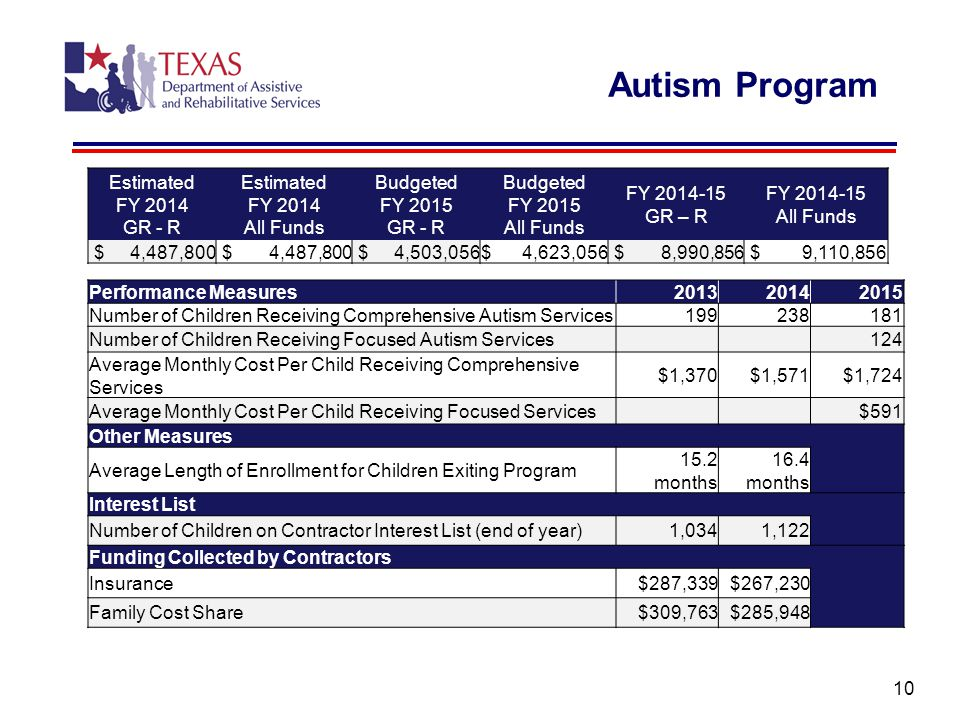 Autism Program 10 Estimated FY 2014 GR - R Estimated FY 2014 All Funds Budgeted FY 2015 GR - R Budgeted FY 2015 All Funds FY 2014-15 GR – R FY 2014-15 All Funds $ 4,487,800 $ 4,503,056$ 4,623,056 $ 8,990,856 $ 9,110,856 Performance Measures201320142015 Number of Children Receiving Comprehensive Autism Services199238181 Number of Children Receiving Focused Autism Services124 Average Monthly Cost Per Child Receiving Comprehensive Services $1,370$1,571$1,724 Average Monthly Cost Per Child Receiving Focused Services$591 Other Measures Average Length of Enrollment for Children Exiting Program 15.2 months 16.4 months Interest List Number of Children on Contractor Interest List (end of year)1,0341,122 Funding Collected by Contractors Insurance$287,339$267,230 Family Cost Share$309,763$285,948