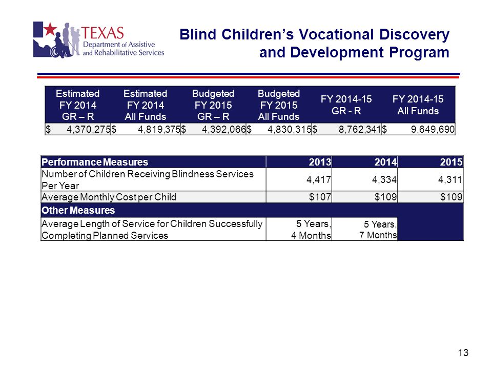 Blind Children's Vocational Discovery and Development Program 13 Estimated FY 2014 GR – R Estimated FY 2014 All Funds Budgeted FY 2015 GR – R Budgeted FY 2015 All Funds FY 2014-15 GR - R FY 2014-15 All Funds $ 4,370,275$ 4,819,375$ 4,392,066$ 4,830,315$ 8,762,341$ 9,649,690 Performance Measures201320142015 Number of Children Receiving Blindness Services Per Year 4,4174,3344,311 Average Monthly Cost per Child$107$109 Other Measures Average Length of Service for Children Successfully Completing Planned Services 5 Years, 4 Months 5 Years, 7 Months