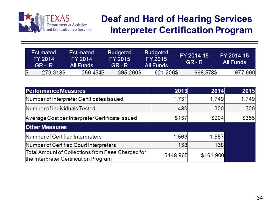 34 Deaf and Hard of Hearing Services Interpreter Certification Program Estimated FY 2014 GR – R Estimated FY 2014 All Funds Budgeted FY 2015 GR - R Budgeted FY 2015 All Funds FY 2014-15 GR - R FY 2014-15 All Funds $ 273,318$ 356,454$ 395,260$ 621,206$ 668,578$ 977,660 Performance Measures201320142015 Number of Interpreter Certificates Issued1,7311,749 Number of Individuals Tested480300 Average Cost per Interpreter Certificate Issued$137$204$355 Other Measures Number of Certified Interpreters1,5631,557 Number of Certified Court Interpreters138 Total Amount of Collections from Fees Charged for the Interpreter Certification Program $148,965$161,900