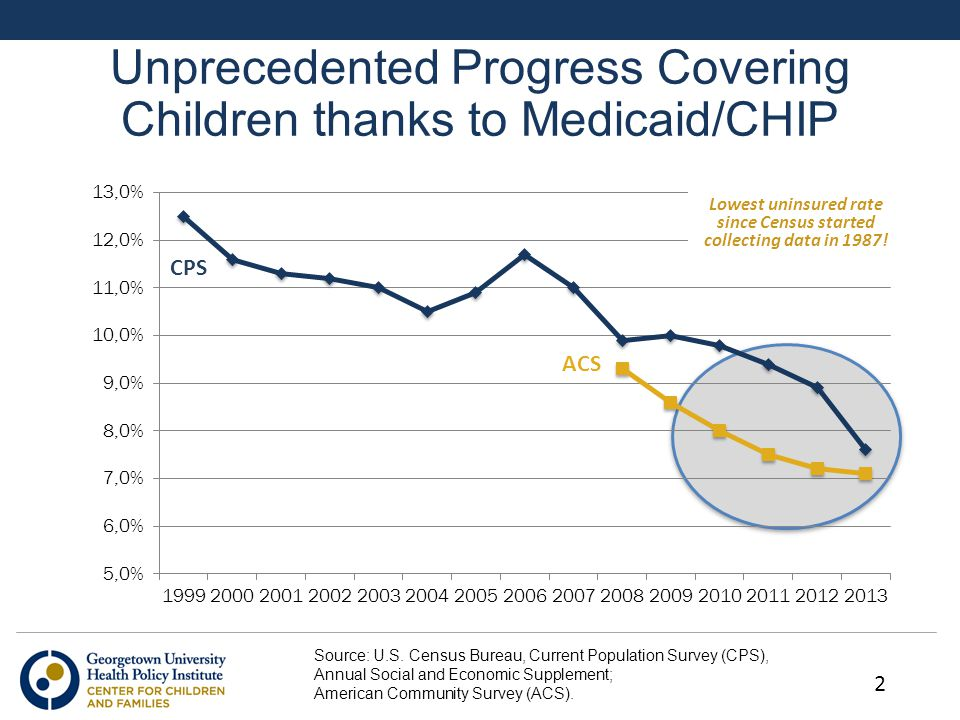 Unprecedented Progress Covering Children thanks to Medicaid/CHIP Lowest uninsured rate since Census started collecting data in 1987! Source: U.S. Cens