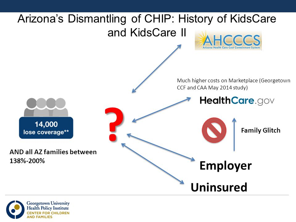 Arizona's Dismantling of CHIP: History of KidsCare and KidsCare II AND all AZ families between 138%-200% ? Employer Uninsured Family Glitch Much highe