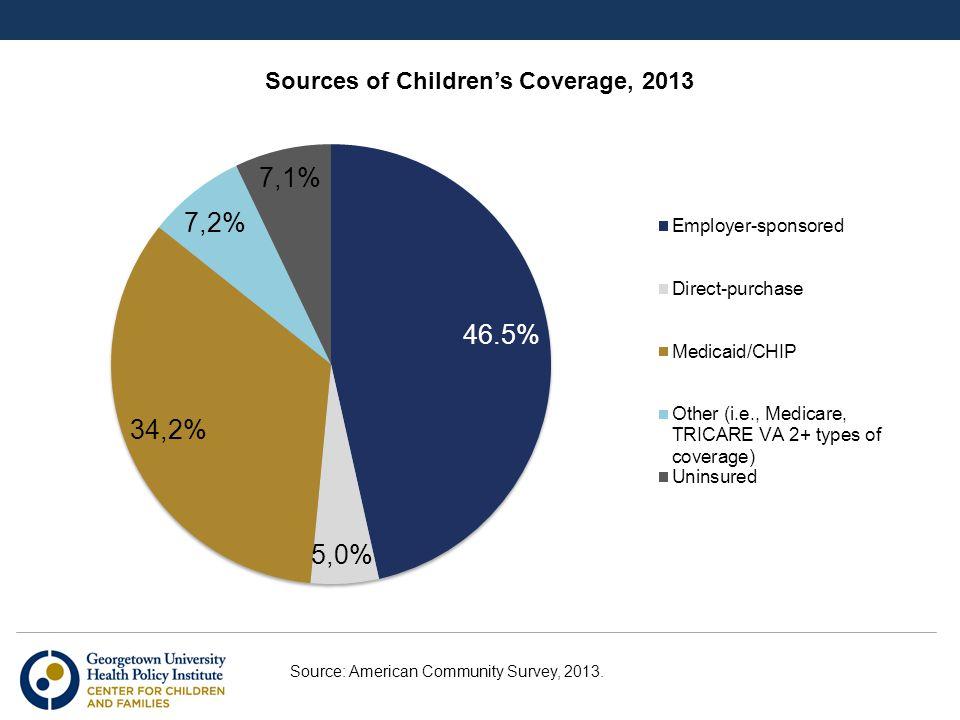 Source: American Community Survey, 2013.