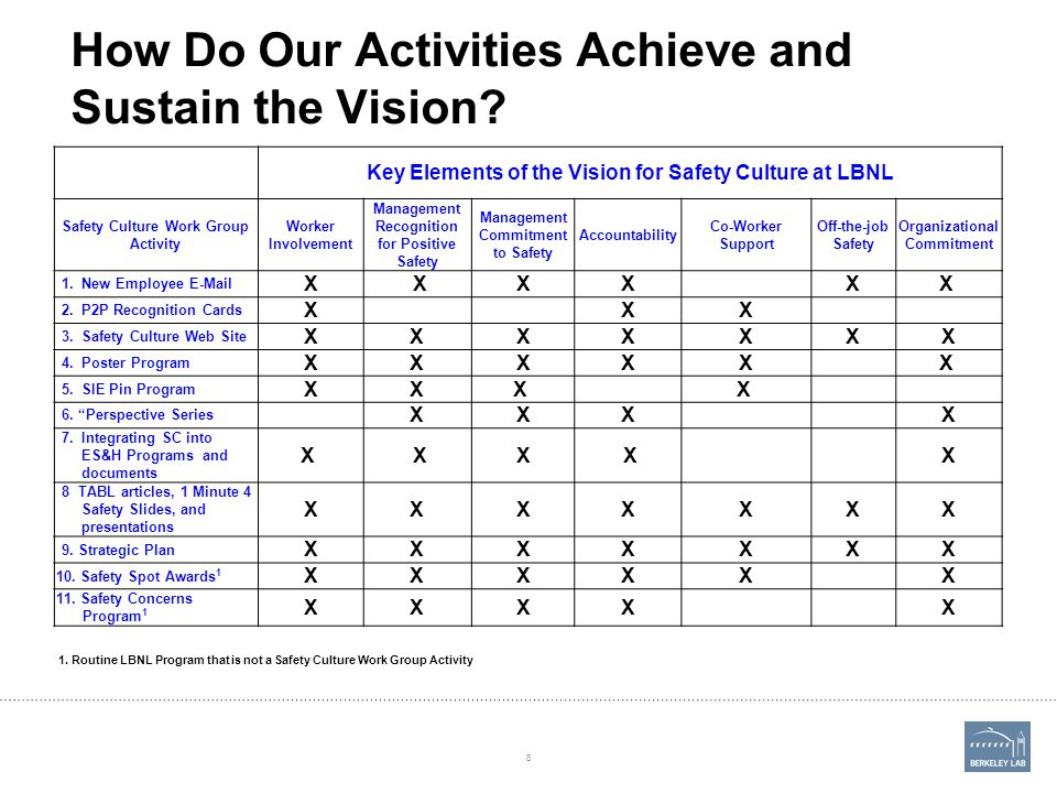 How Do Our Activities Achieve and Sustain the Vision? Key Elements of the Vision for Safety Culture at LBNL Safety Culture Work Group Activity Worker