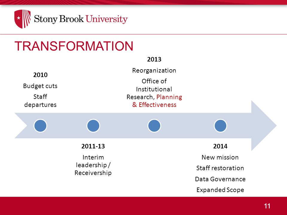 11 TRANSFORMATION 2010 Budget cuts Staff departures 2011-13 Interim leadership / Receivership 2013 Reorganization Office of Institutional Research, Pl