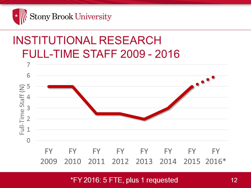 12 *FY 2016: 5 FTE, plus 1 requested INSTITUTIONAL RESEARCH FULL-TIME STAFF 2009 - 2016