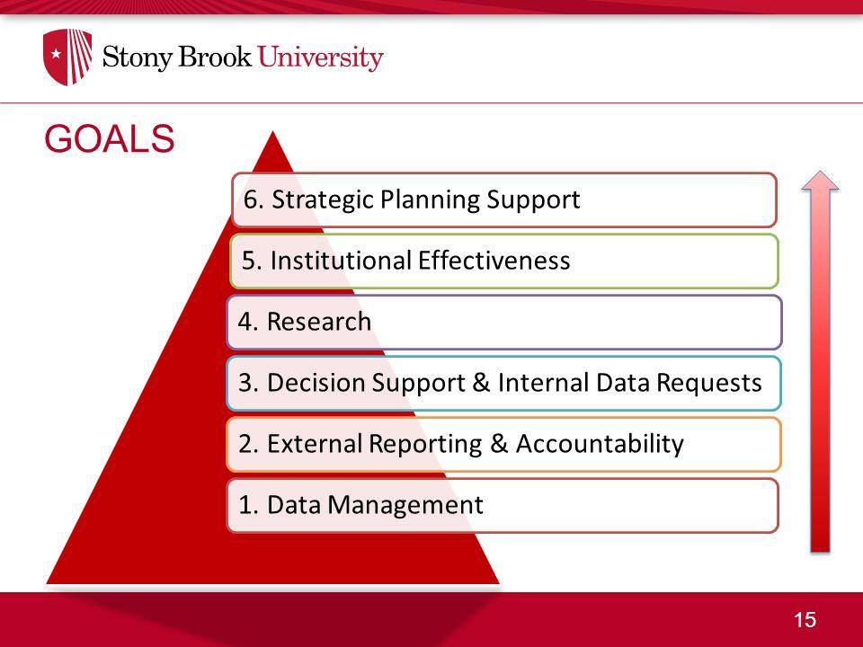 15 GOALS 6. Strategic Planning Support5. Institutional Effectiveness4.