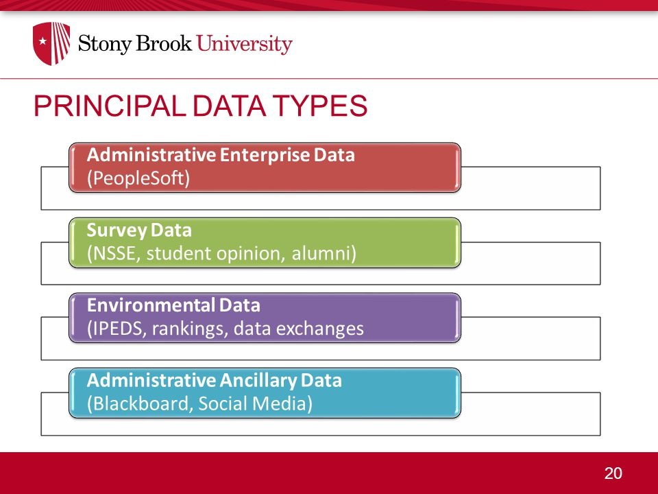 20 PRINCIPAL DATA TYPES Administrative Enterprise Data (PeopleSoft) Survey Data (NSSE, student opinion, alumni) Environmental Data (IPEDS, rankings, data exchanges Administrative Ancillary Data (Blackboard, Social Media)