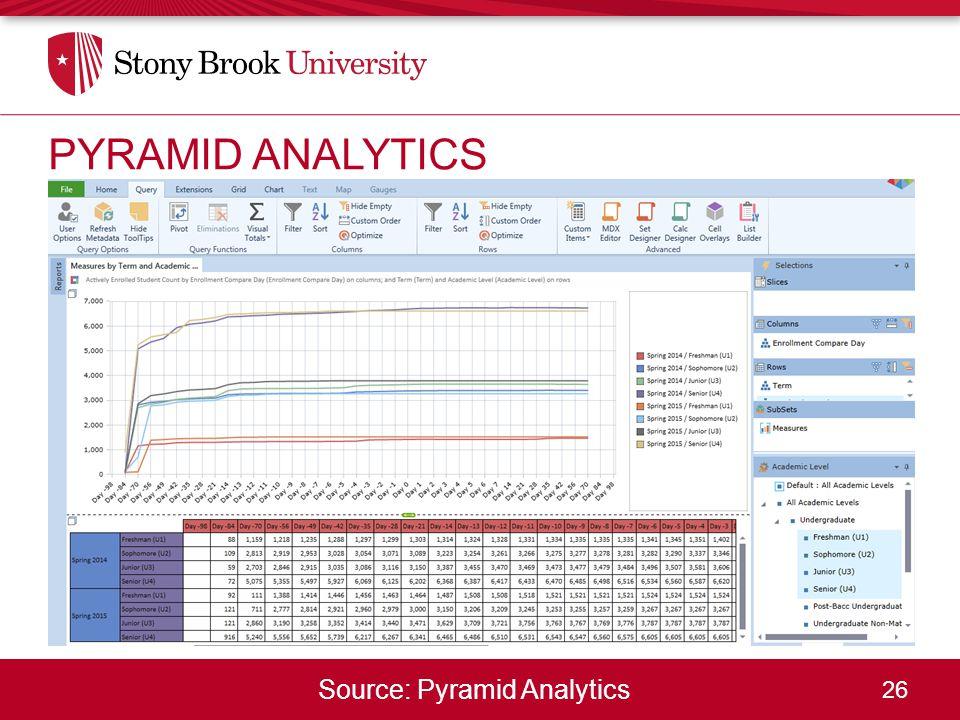 26 Source: Pyramid Analytics PYRAMID ANALYTICS