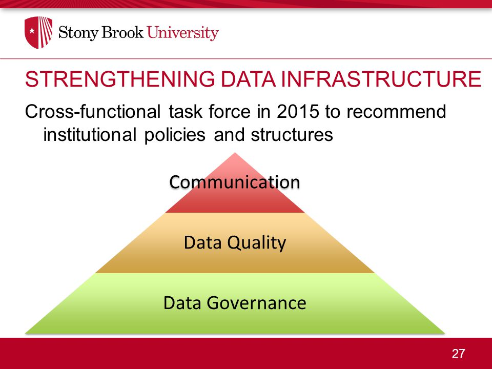 27 Cross-functional task force in 2015 to recommend institutional policies and structures STRENGTHENING DATA INFRASTRUCTURE Communication Data Quality