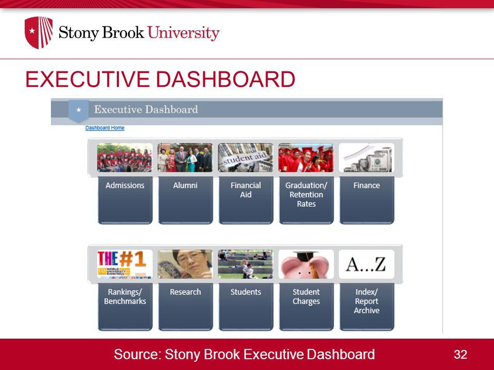 32 Source: Stony Brook Executive Dashboard EXECUTIVE DASHBOARD