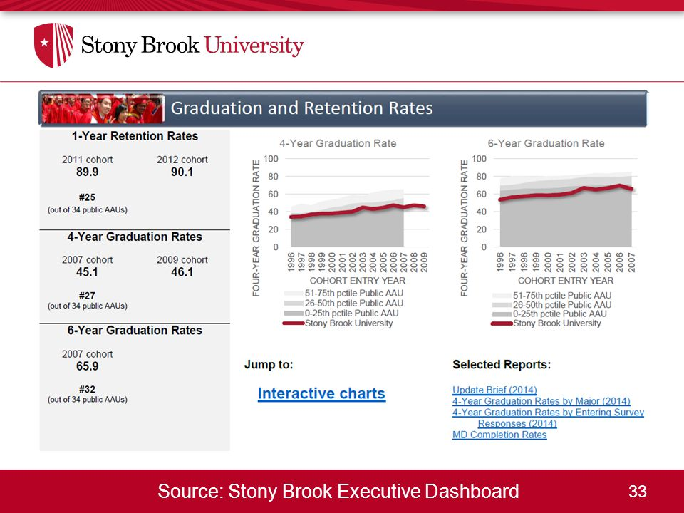 33 Source: Stony Brook Executive Dashboard