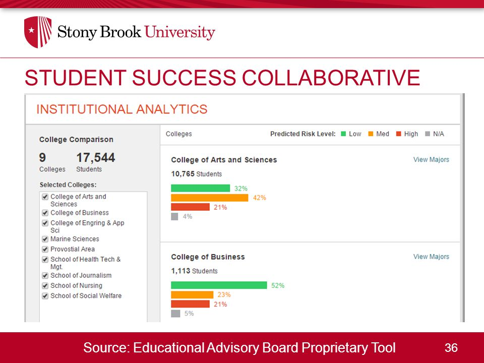 36 STUDENT SUCCESS COLLABORATIVE Source: Educational Advisory Board Proprietary Tool