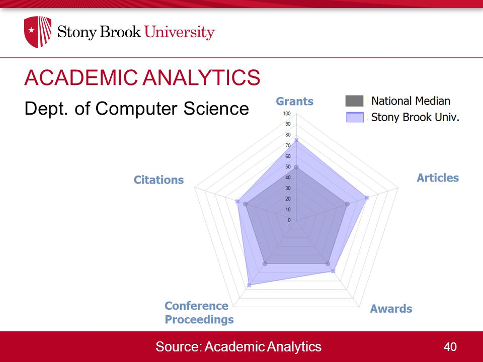 40 Source: Academic Analytics ACADEMIC ANALYTICS Dept. of Computer Science