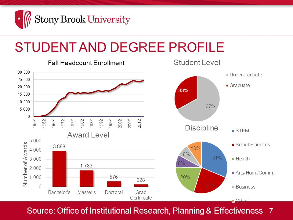 7 Source: Office of Institutional Research, Planning & Effectiveness STUDENT AND DEGREE PROFILE