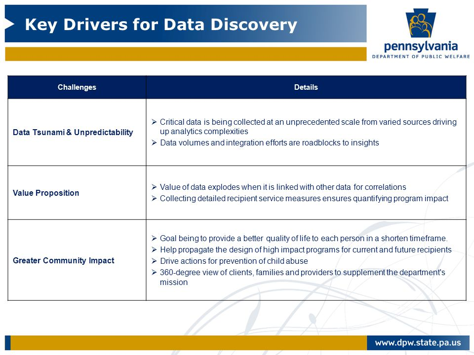 DRAFT Key Drivers for Data Discovery ChallengesDetails Data Tsunami & Unpredictability  Critical data is being collected at an unprecedented scale from varied sources driving up analytics complexities  Data volumes and integration efforts are roadblocks to insights Value Proposition  Value of data explodes when it is linked with other data for correlations  Collecting detailed recipient service measures ensures quantifying program impact Greater Community Impact  Goal being to provide a better quality of life to each person in a shorten timeframe.