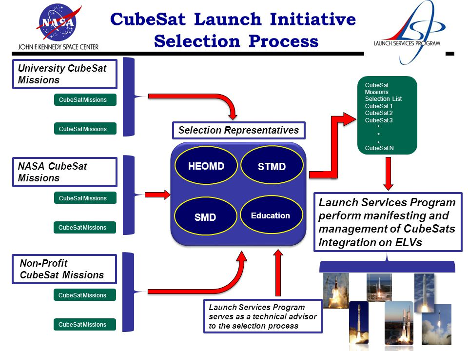 CubeSat Launch Initiative Selection Process CubeSat Missions Selection List CubeSat 1 CubeSat 2 CubeSat 3 CubeSat N ****** Launch Services Program perform manifesting and management of CubeSats integration on ELVs STMD HEOMD SMD Education Selection Representatives CubeSat Missions University CubeSat Missions CubeSat Missions NASA CubeSat Missions CubeSat Missions Non-Profit CubeSat Missions Launch Services Program serves as a technical advisor to the selection process
